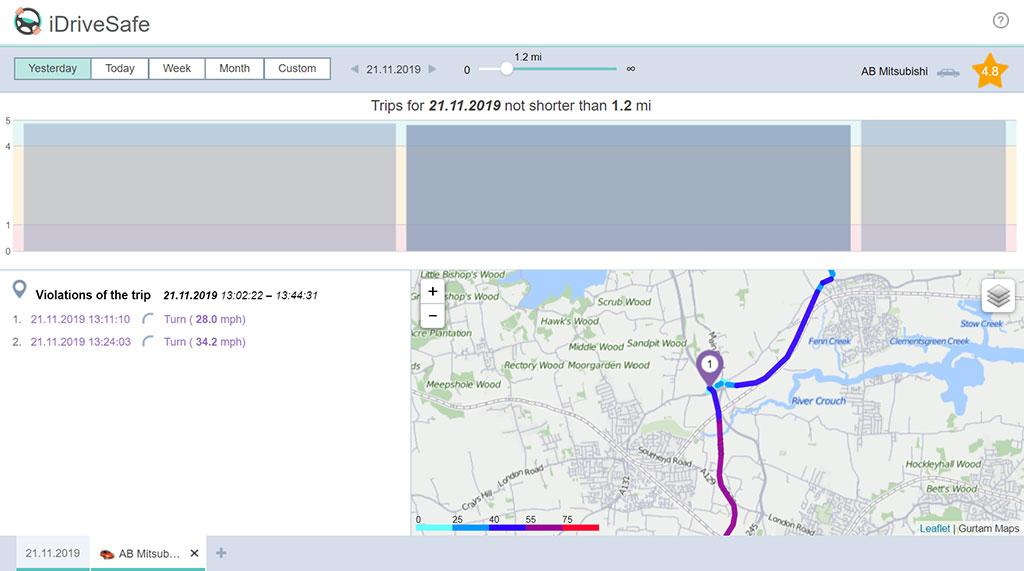 Tracking Platform iDriveSafe